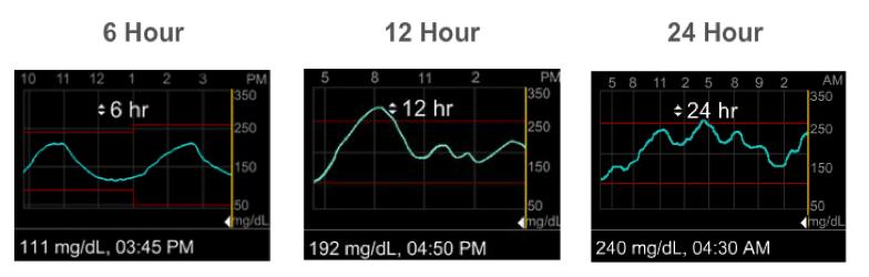 Reading Your Sensor Graphs Medtronic Diabetes