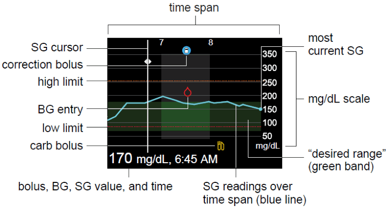 Reading Your Sensor Graphs