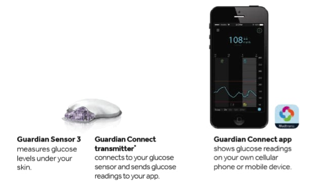 Continuous Glucose Monitoring Overview Medtronic Diabetes