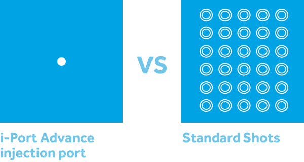 i-Port Advance Injection vs Standard Shots