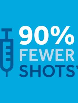 90% fewer shots