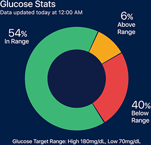 Sugar IQ™ Diabetes Assistant   Exclusive to Guardian