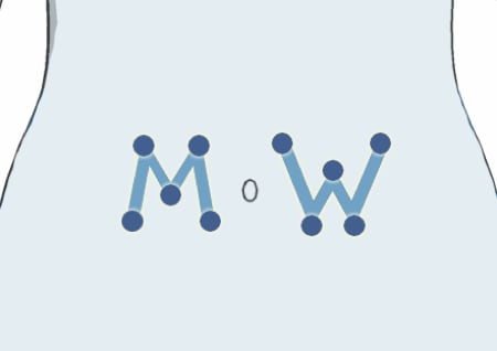 M and W Rotation Method